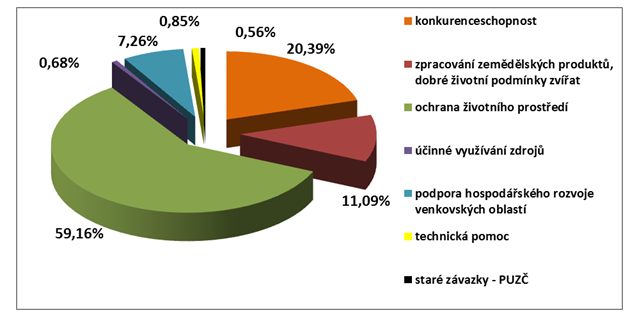 graf PRV 2014-2020