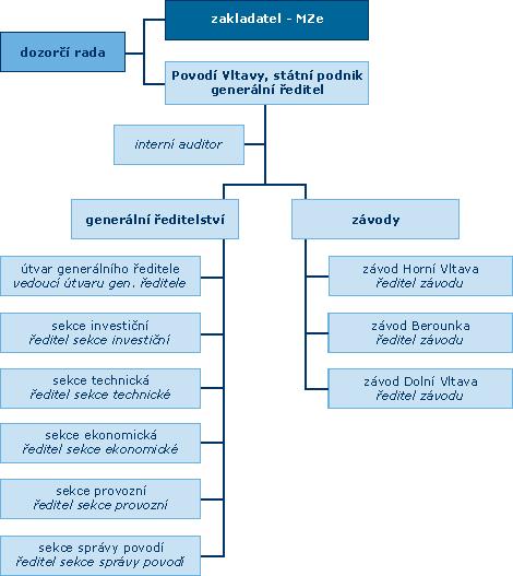 Správci vodních toků: Organizační schéma povodí Vltavy