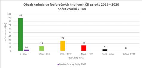 Graf - obsah Cd v hnojivech s obsahem P2O5